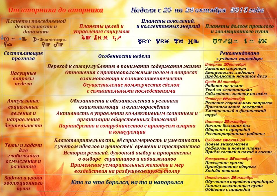 Астрологичкский прогноз на неделю с 20 по 26 октября 2015
