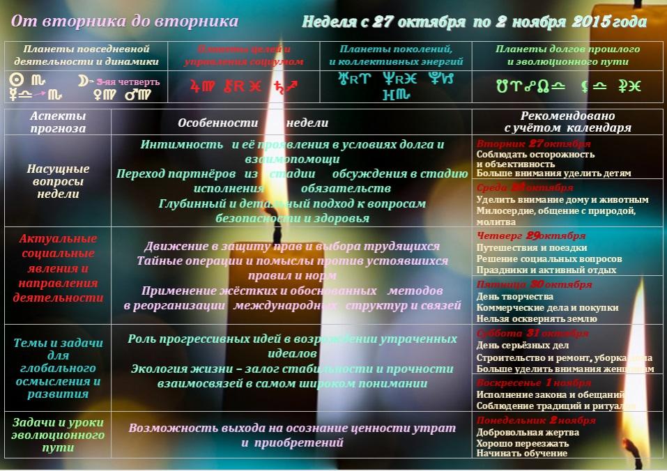 Астрологический прогноз на неделю  с 27 октября по 2 ноября