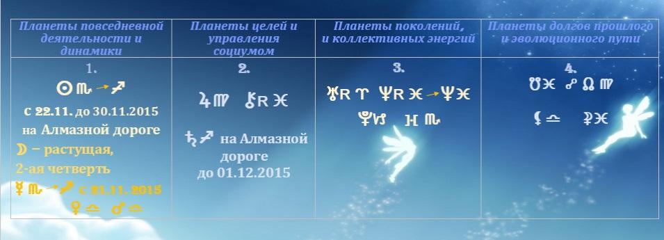 Астрологический прогноз  на неделю с 17 по 23 ноября 2015 года