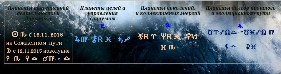 Астрологический прогноз  на неделю с 10 по 16 ноября 2015 года