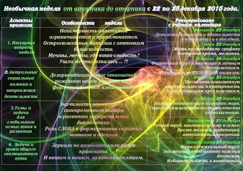 Астрологический прогноз  на неделю  с 22 по 28 декабря 2015 года