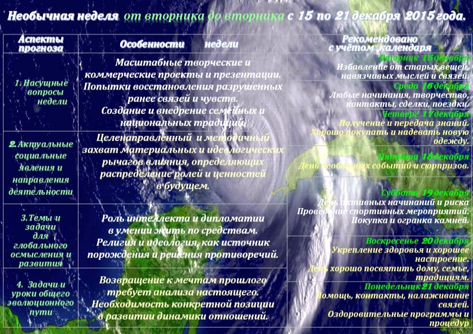 Астрологический прогноз  на неделю с 15 по 21 декабря 2015 года