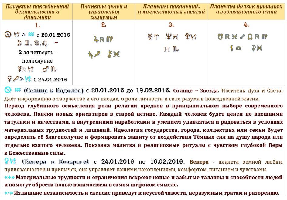 Планеты  на неделю 19.01. 2016 - 25.01.2016