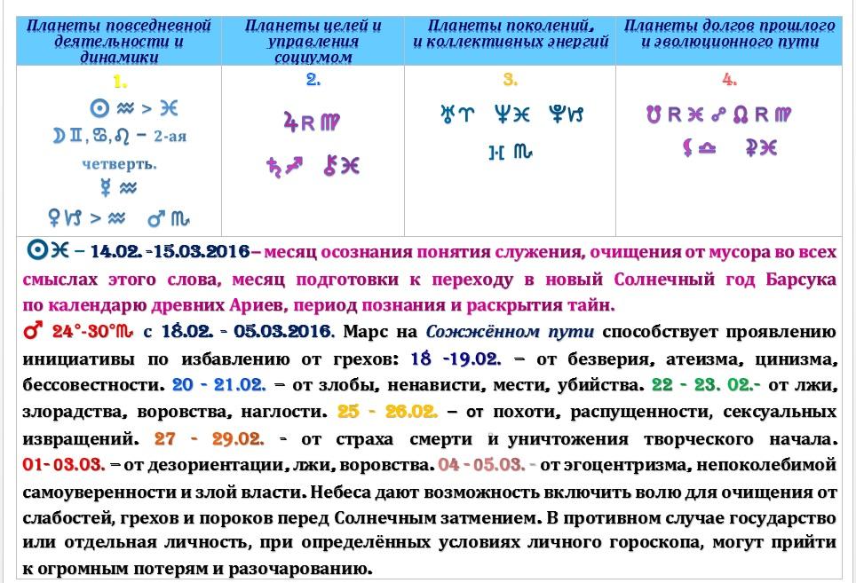 Астрологический прогноз  на неделю с 16 по 22 февраля 2016 года.