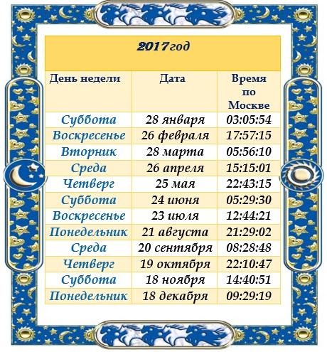 Даты Новолоуний 2017