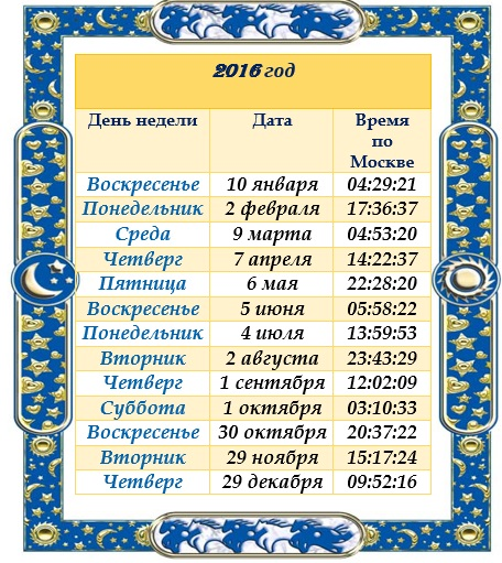 Даты Новолуний 2016