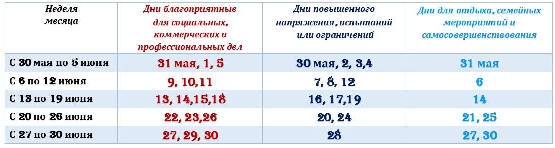 Астрологический прогноз на июнь 2016 года
