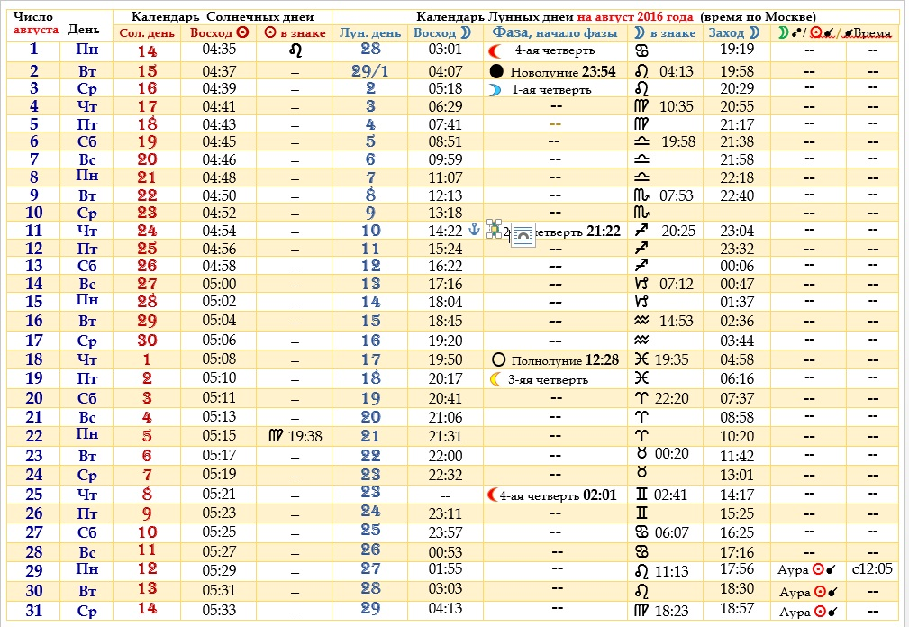 Солнечный и Лунный календарь на август