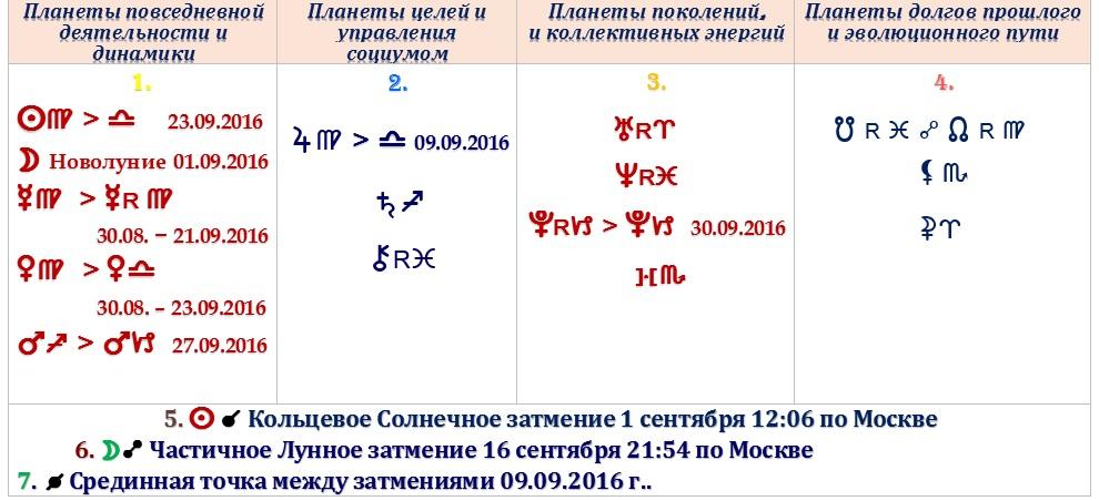 Астрологический прогноз на сентябрь 2016 года