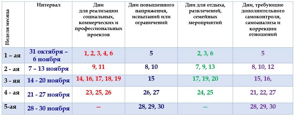 Астрологический прогноз  на ноябрь 2016 года