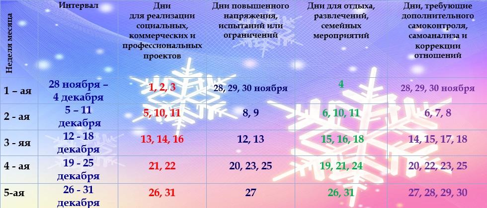 Астрологический прогноз на декабрь 2016