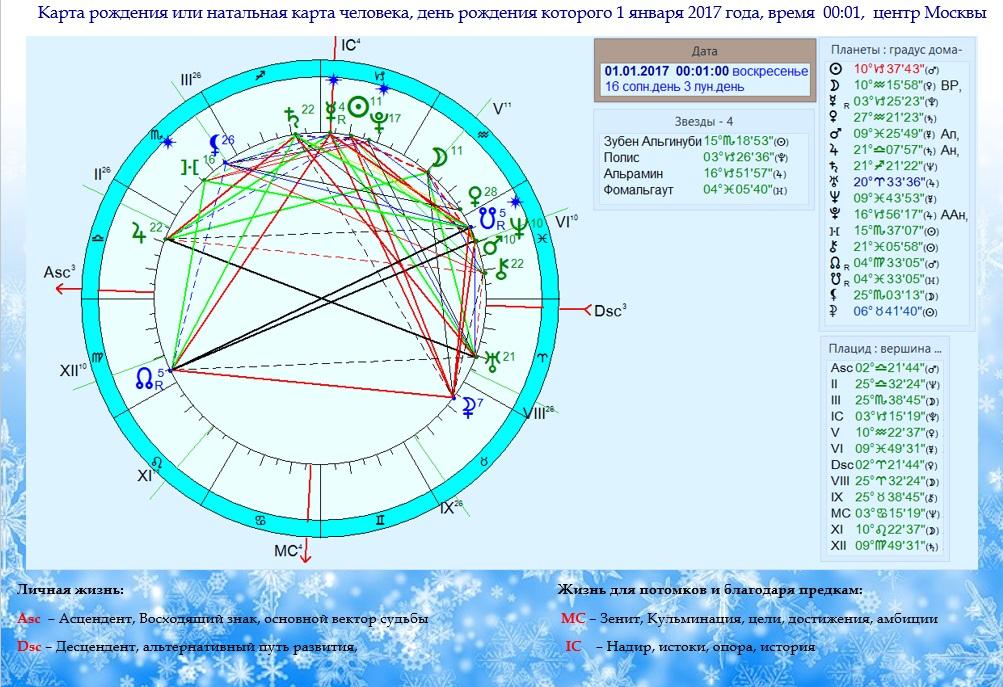 Астрологическое портфолио