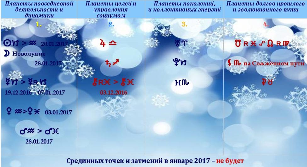 Астрологический прогноз на январь 2017 года