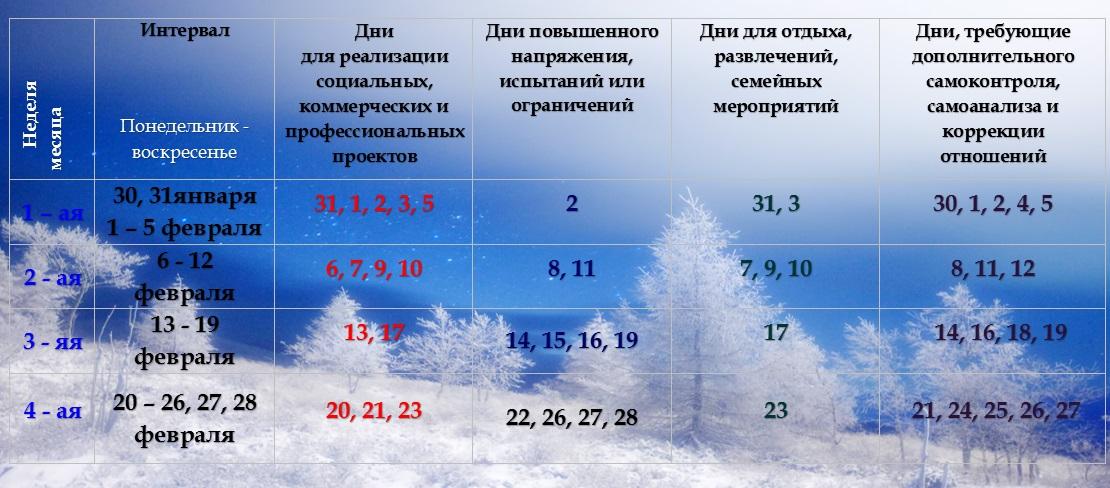 Астрологический гид на февраль