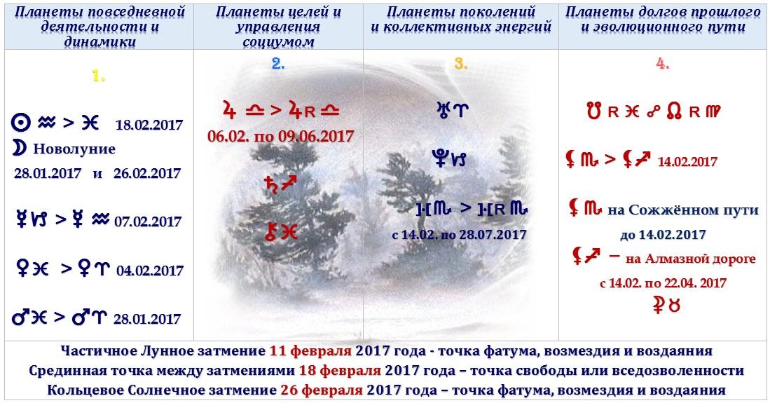 Астрологический прогноз на февраль 2017 года