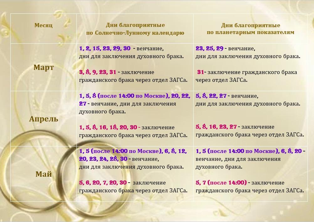 Благоприятные даты для свадьбы в 2018 году по церковному календарю