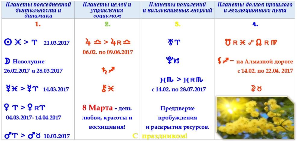 Астрологический прогноз на март 2017 года