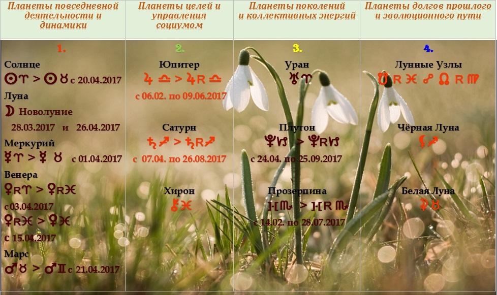Астрологический прогноз на апрель 2017