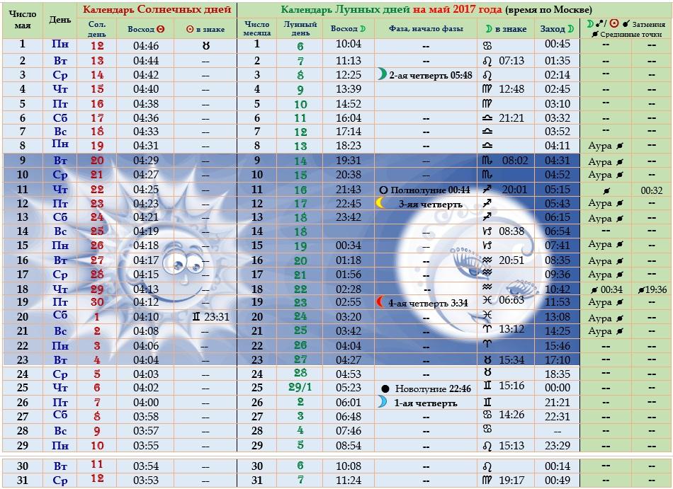 Астрологический прогноз  на май 2017 года