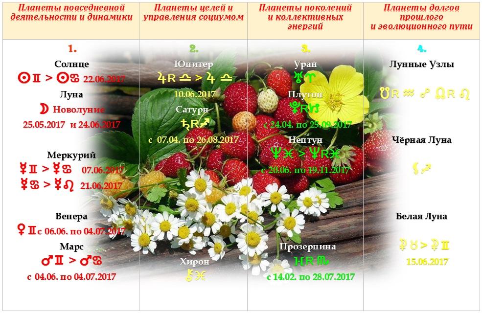 Астрологический прогноз на июнь 2017 года
