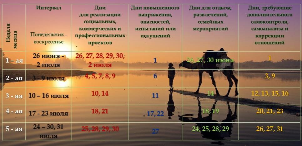 Астрологический прогноз на июль 2017 год