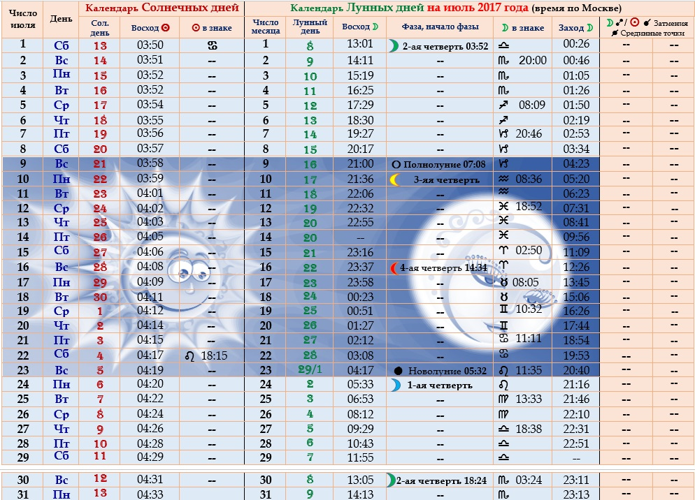 Астрологический прогноз на июль 2017 года