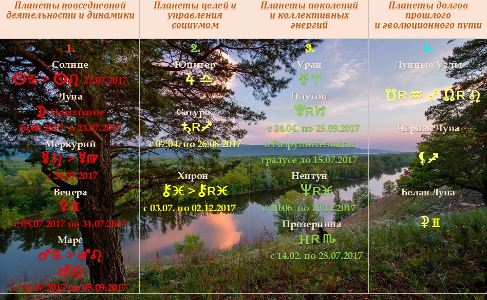 Астрологический прогноз на июль 2017