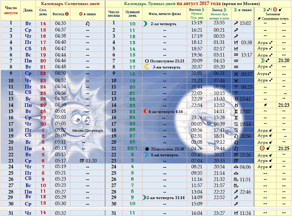 Астрологический прогноз  на август 2017 года