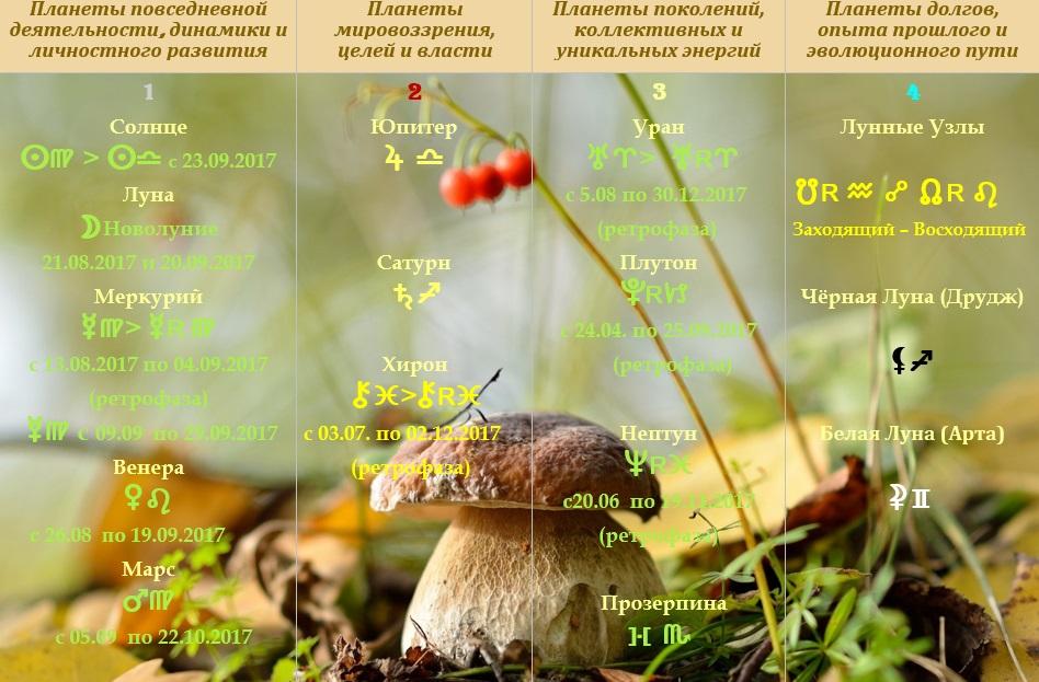 Астрологический прогноз  на сентябрь 2017 года