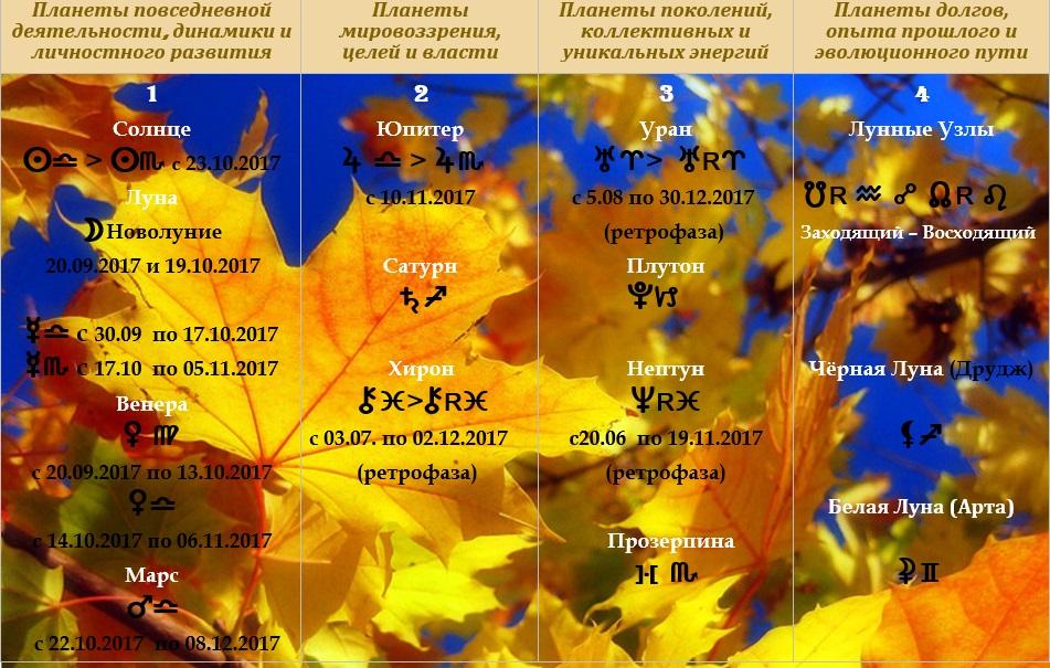 Астрологический прогноз  на октябрь 2017 года