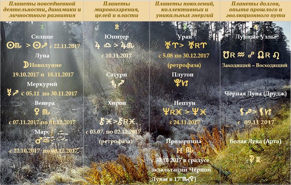 Астрологический прогноз на ноябрь 2017 года