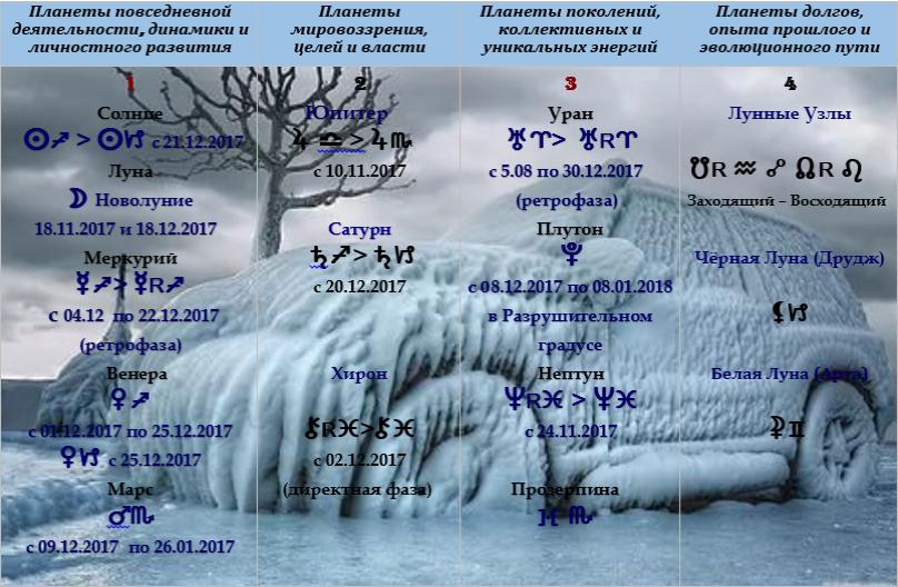 Астрологический прогноз  на декабрь 2017 года