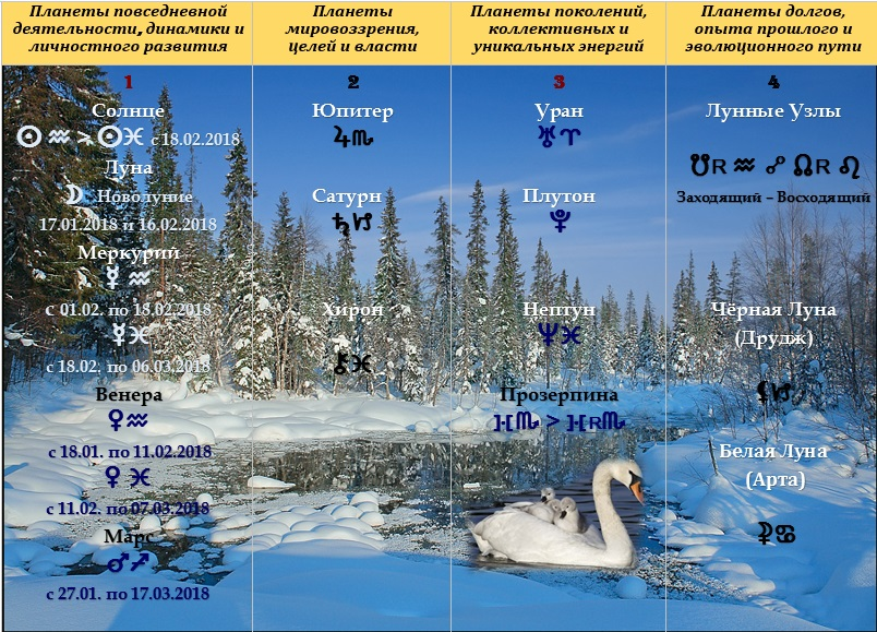 Астрологический прогноз на февраль 2018 года