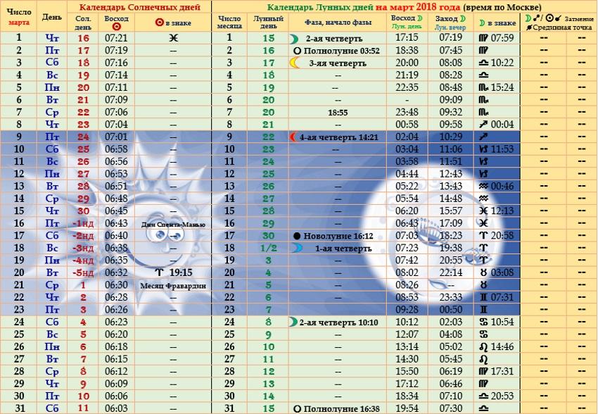 Астрологический прогноз на март 2018 года
