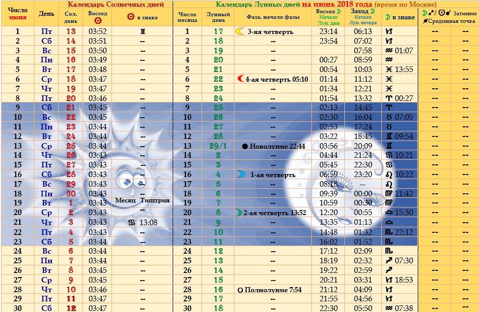 Астрологический прогноз на июнь 2018