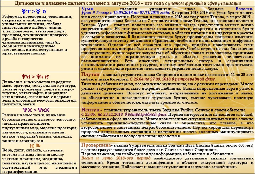 Астрологический прогноз на август 2018 года