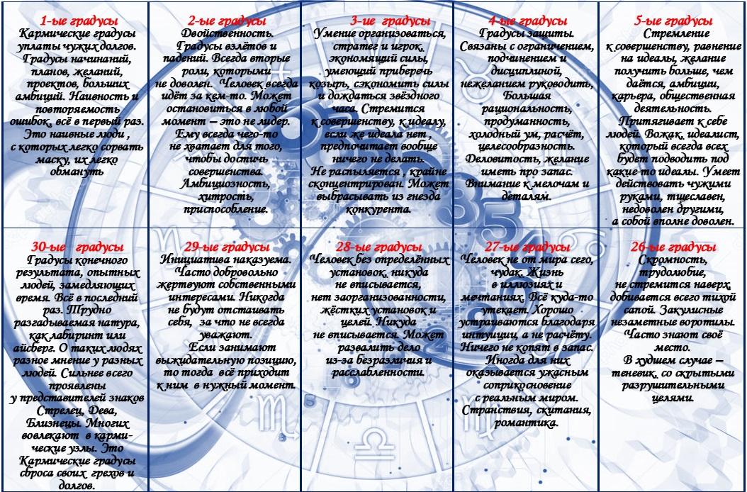 Градусы знаков Зодиака
