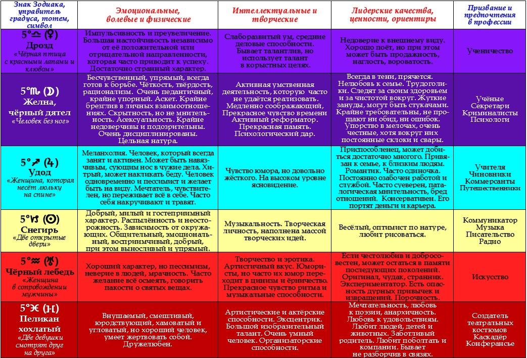 Психологическая характеристика  5-ых градусов Зодиака