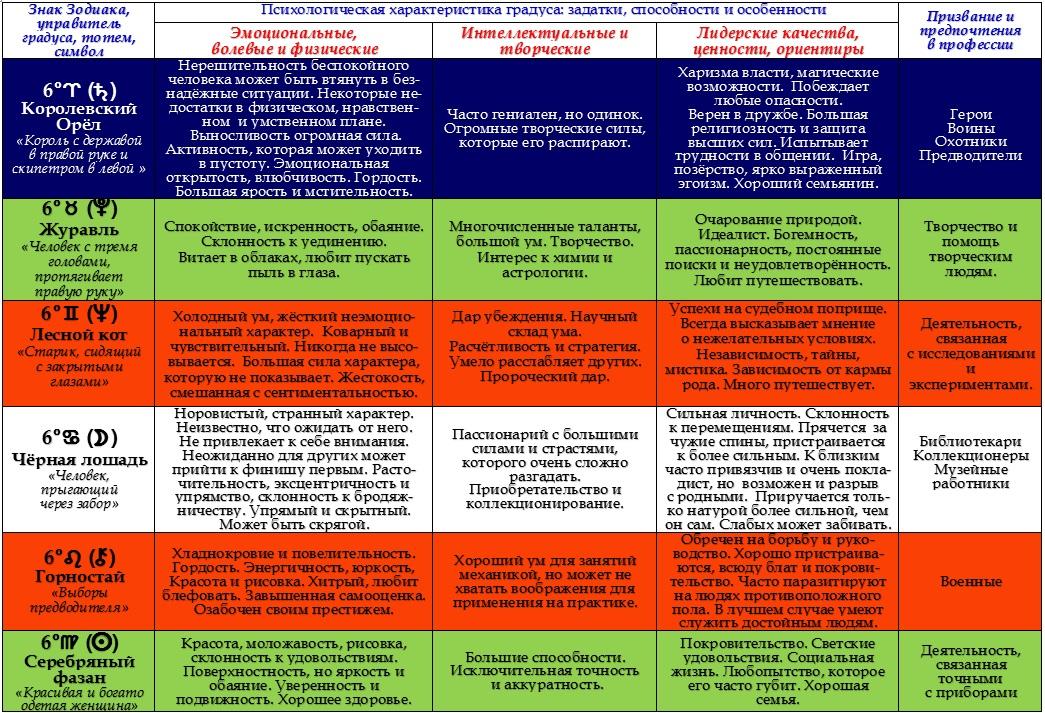 Психологическая характеристика 6-ых градусов Зодиака