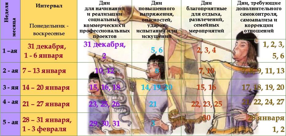 Астрологический прогноз на январь 2019 года