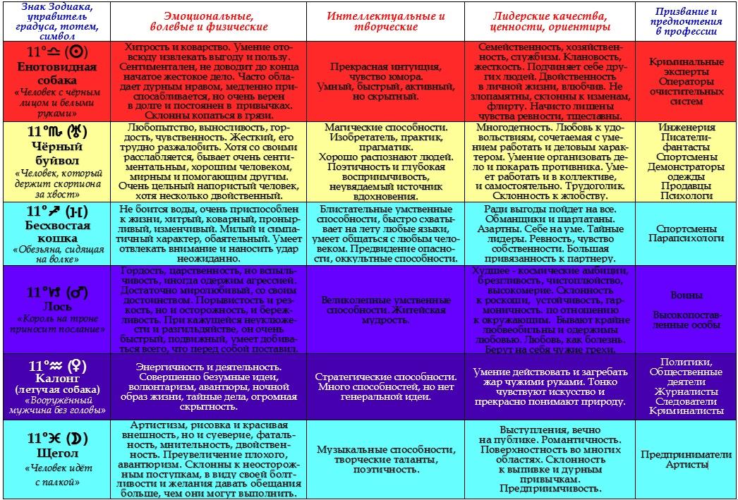 Психологическая характеристика 11-ых градусов Зодиака