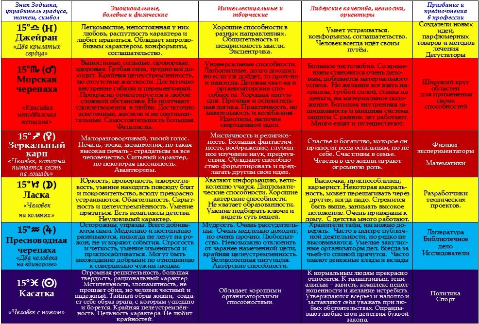 Психологическая характеристика 15-ых градусов Зодиака