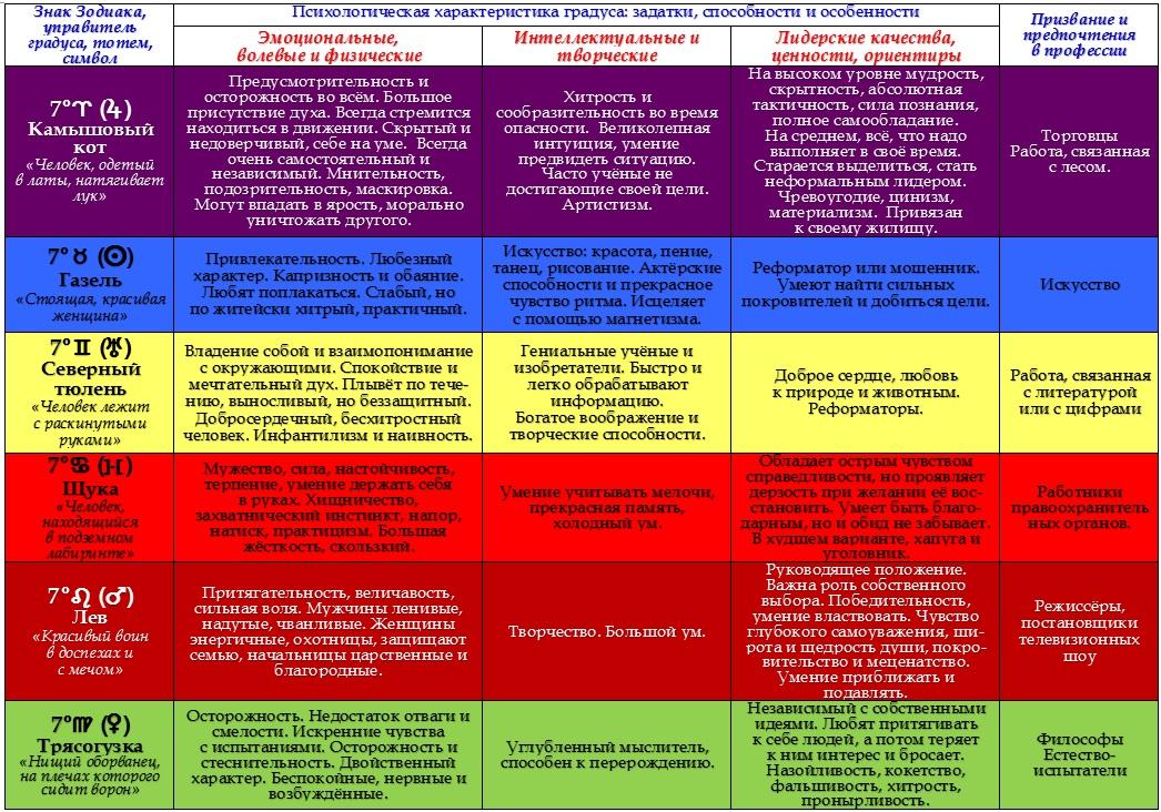 Психологическая характеристика 7-ых градусов Зодиака