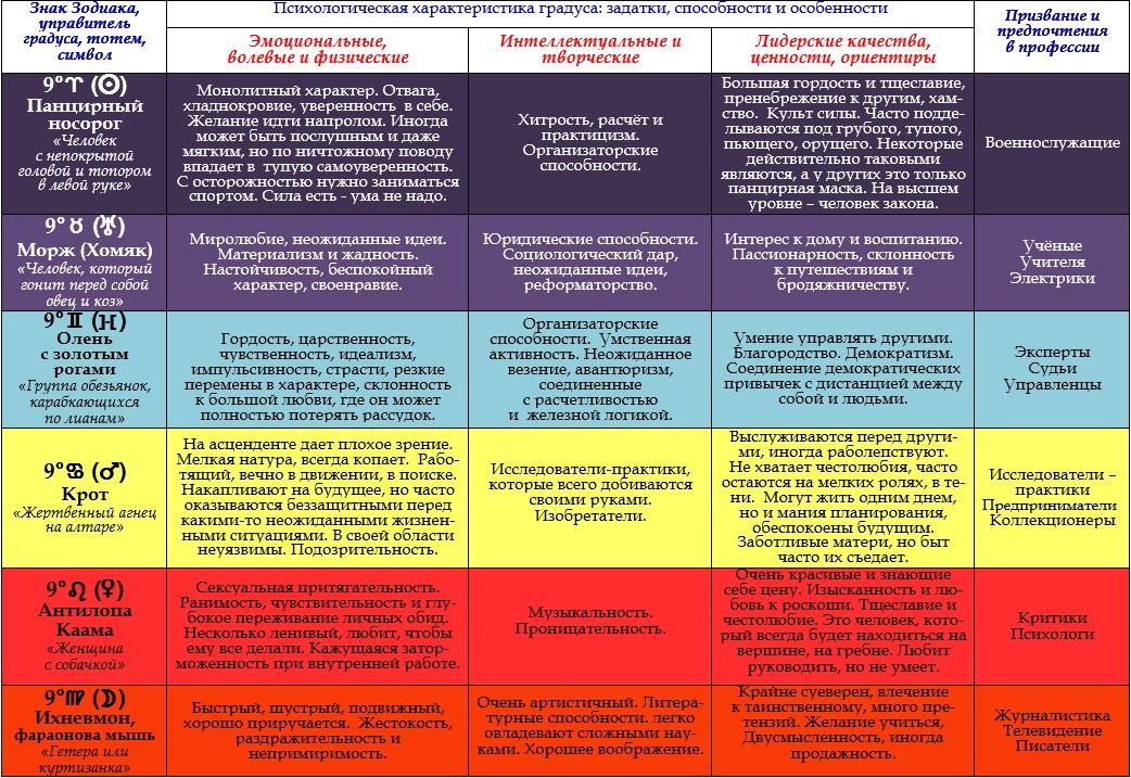 Психологическая характеристика 9-ых градусов Зодиака