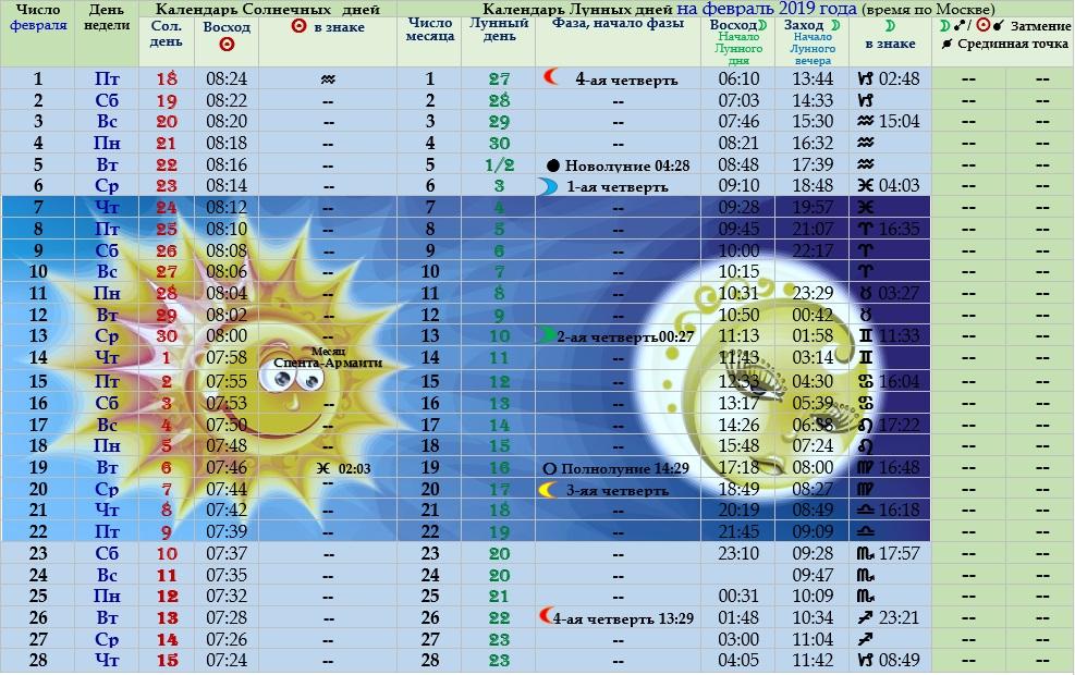 Астрологический прогноз на февраль 2019 года