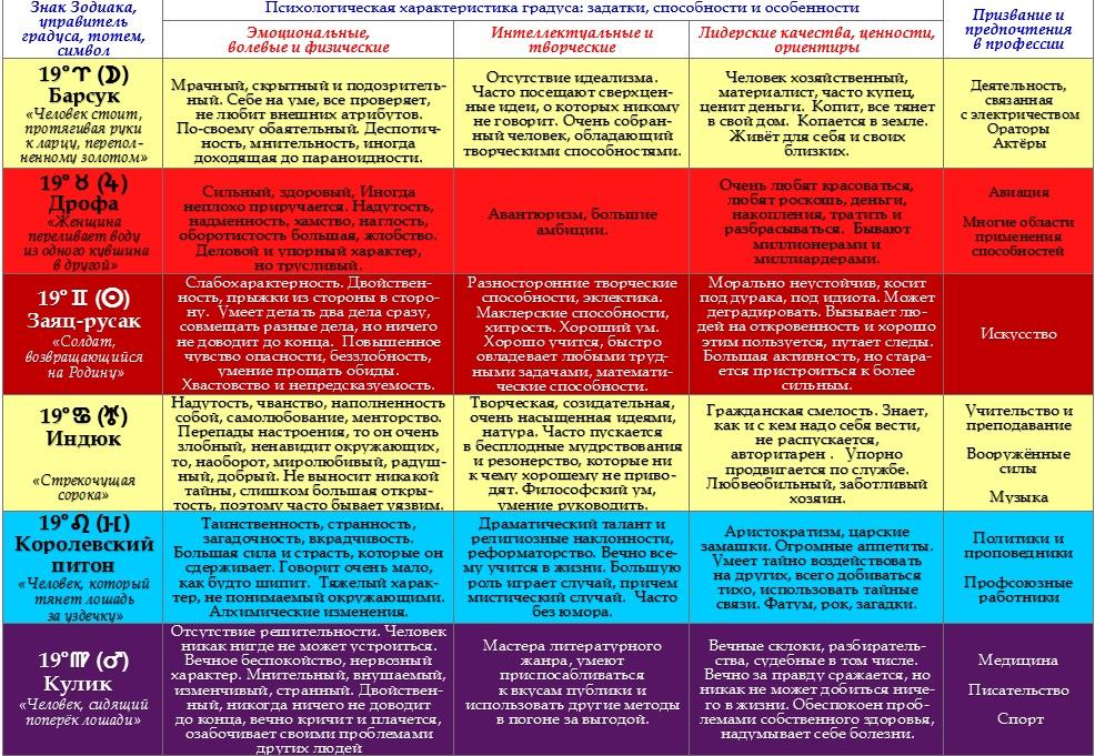 Психологическая характеристика  19 - ых градусов Зодиака