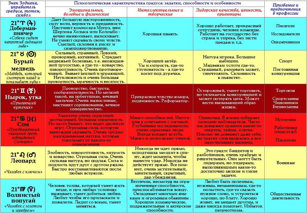 Психологическая характеристика 21 - ых градусов Зодиака