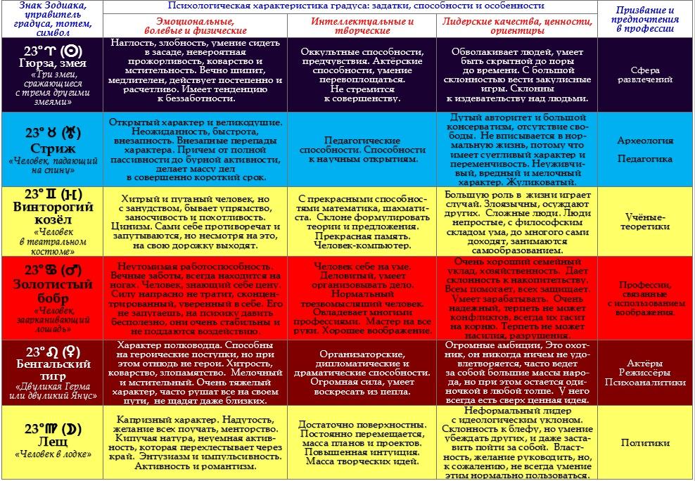 Психологическая характеристика 23-их градусов Зодиака