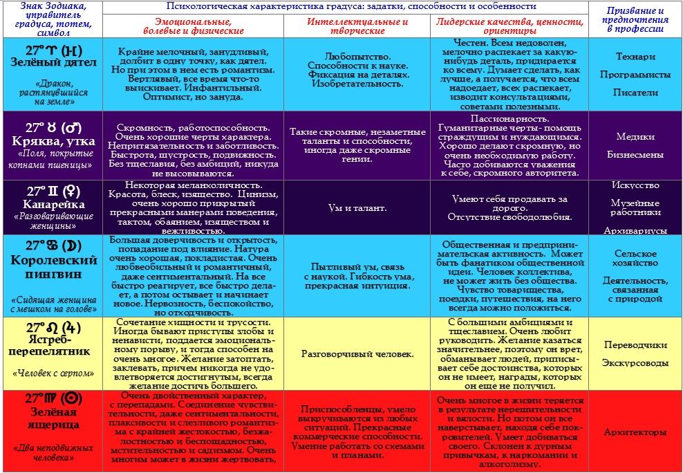 Психологическая характеристика  27-ых градусов Зодиака