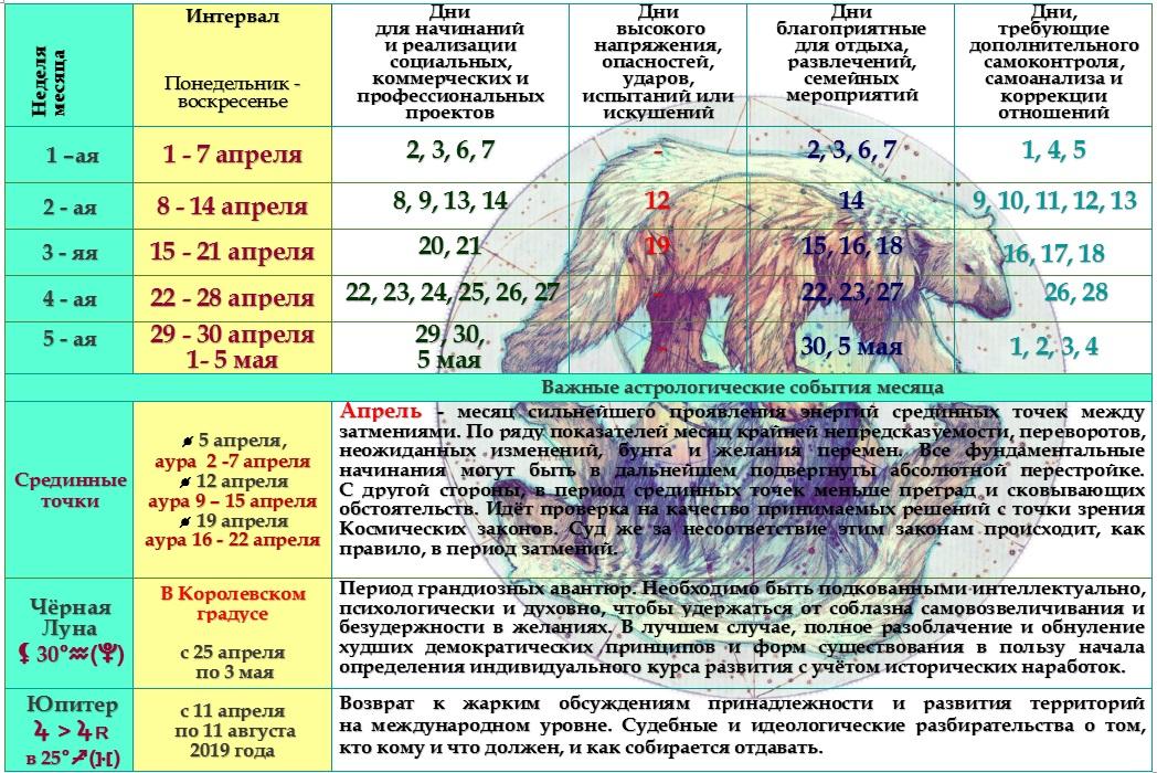 Астрологический прогноз на апрель 2019 года